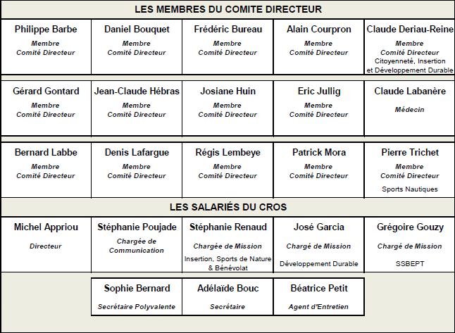 organigramme CROS Aquitaine