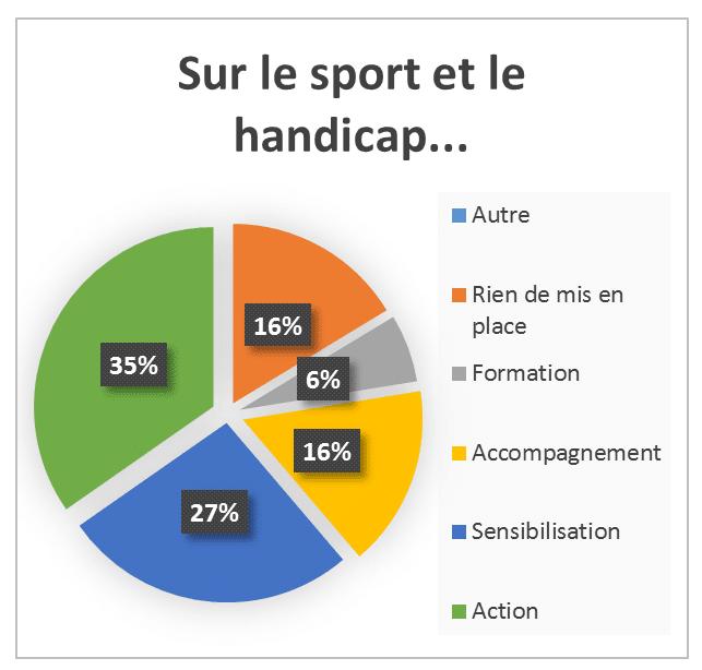 Aide De Caf Pour Le Sport