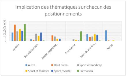Emploi, sport senior, sport entreprise… Quelle place au sein des ligues sportives d'Aquitaine ?
