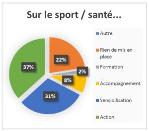 Enquete CROS 2013 - shema type sport sante