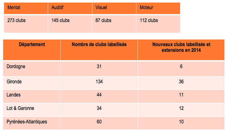 labelLes chiffres 2014  sport et handicap Aquitaine