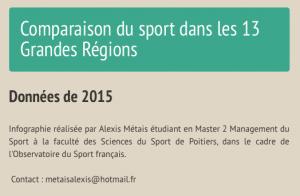 infographie sport dans 13 regions