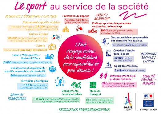 #Paris2024 – Donner une nouvelle dimension au sport français