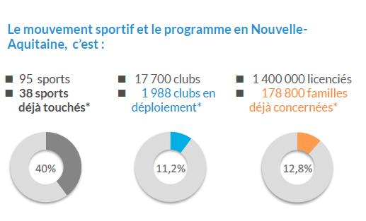 Audience sponsoring participatif Nouvelle Aquitaine CROS2